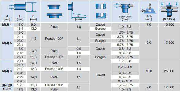 FDI Tableau rivet aeronautique
